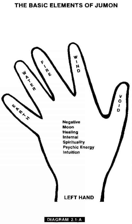 Yoga The Five Elements Hands